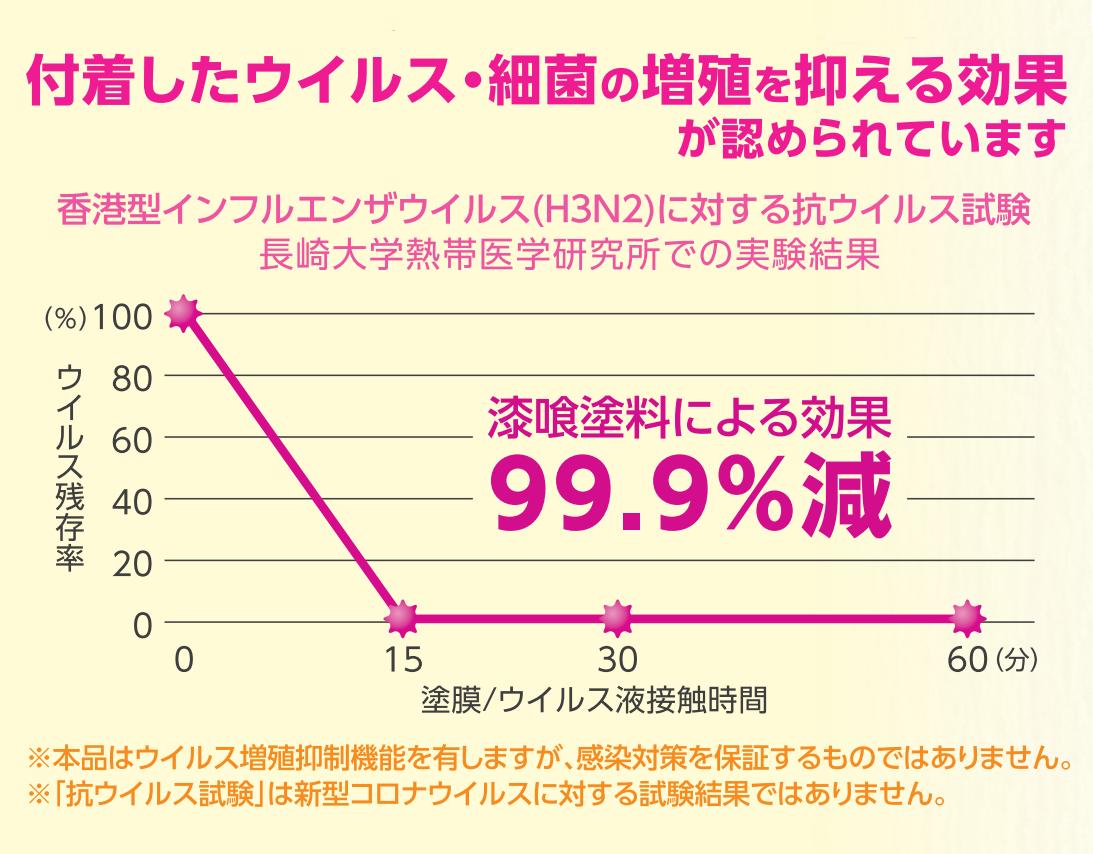 シート ウィルス99.9%減少
